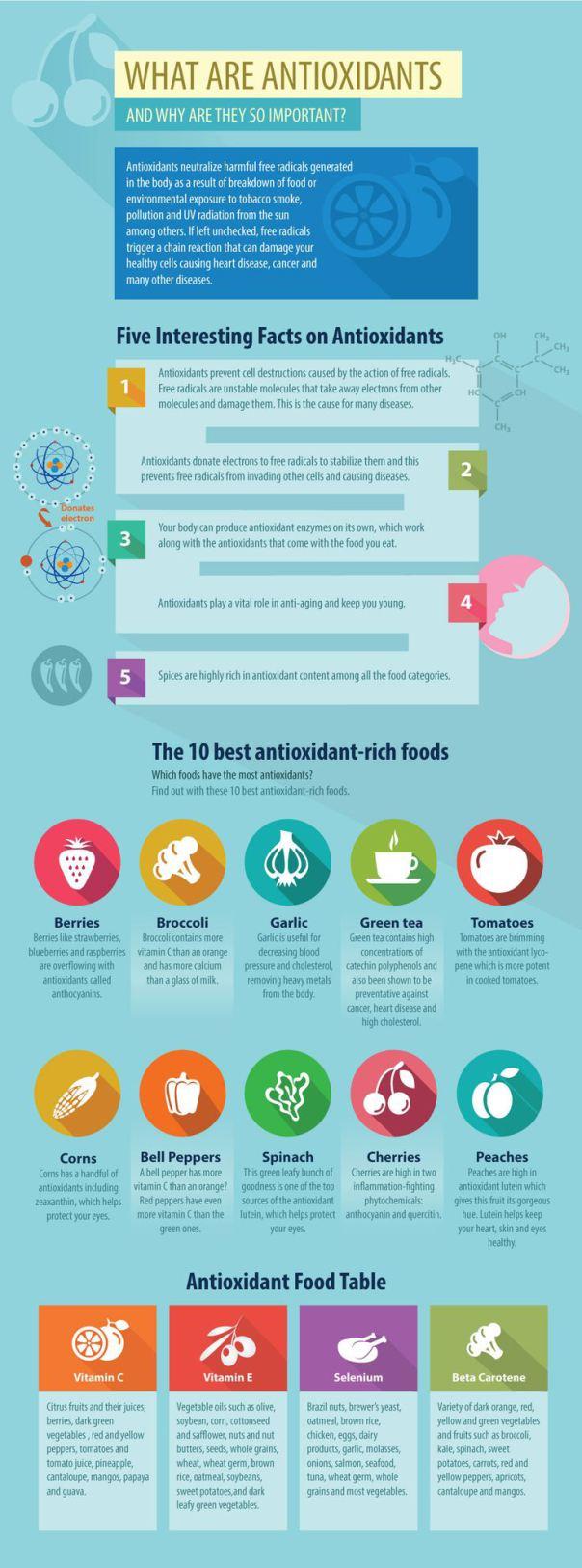 Antioxidants | mitzitup.com